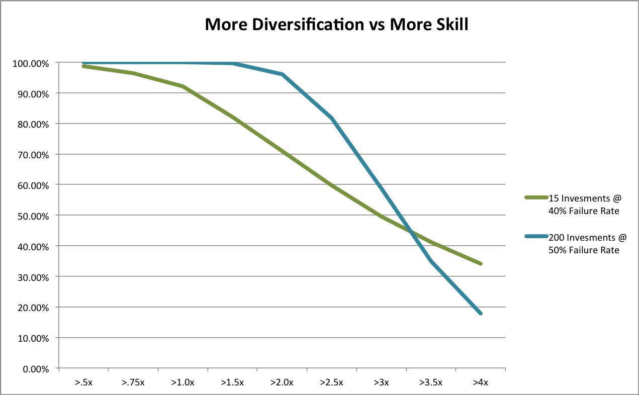 Angel Investing: Diversification vs Skill