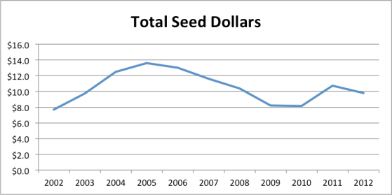 totalseed2012