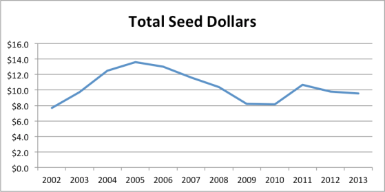 totalseed1h2013