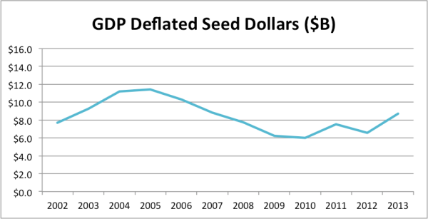 gdptotalseed2013