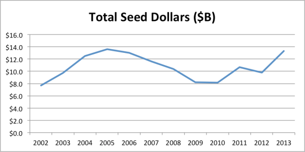 totalseed2013