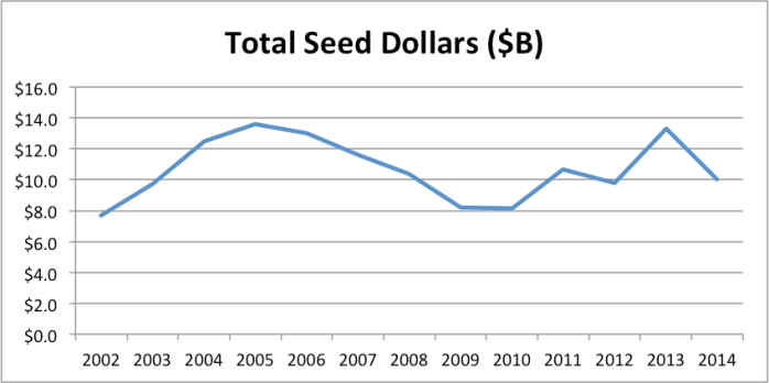 totalseed2014