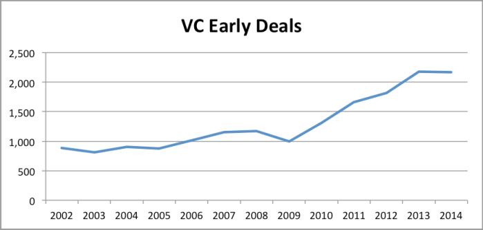 VCEarlyDeals