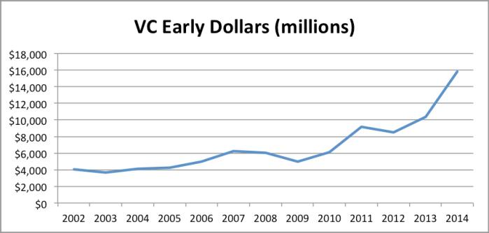 VCEarlyDollars